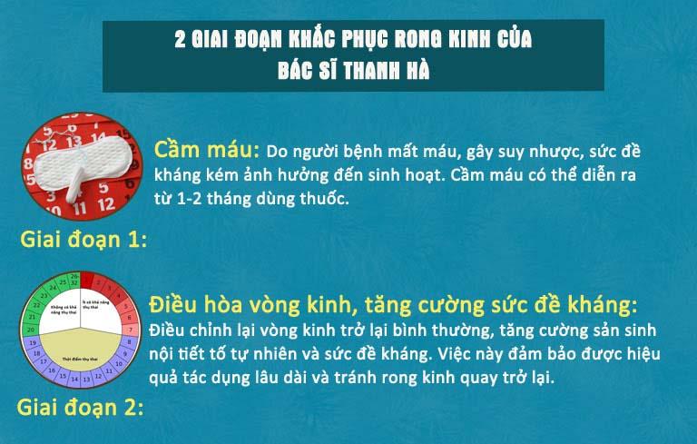 Hai giai đoạn khắc phục rong kinh của bác sĩ Đỗ Thanh Hà