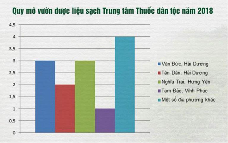 Biểu đồ phân bố hệ thống vườn dược liệu sạch (đơn vị ha)