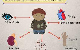 Tiểu đường type 1 là gì, nguyên nhân, dấu hiệu và cách chữa bệnh