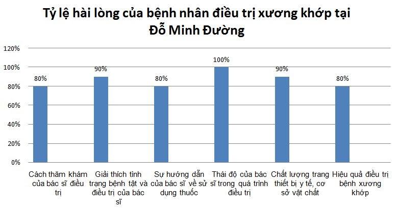 Sự hài lòng của người bệnh về kết quả điều trị bệnh xương khớp tại Đỗ Minh Đường