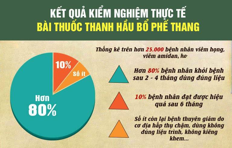 Hiệu quả Thanh Hầu Bổ Phế Thang
