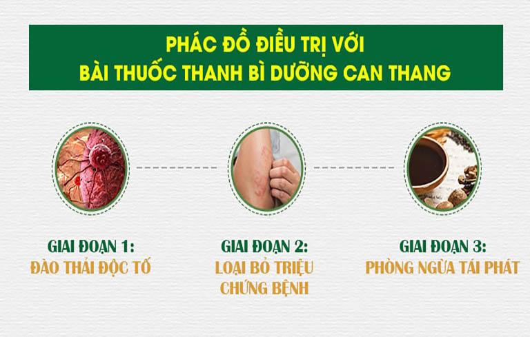 Bài thuốc kết hợp 3 chế phẩm thuốc uống, bôi và ngâm rửa