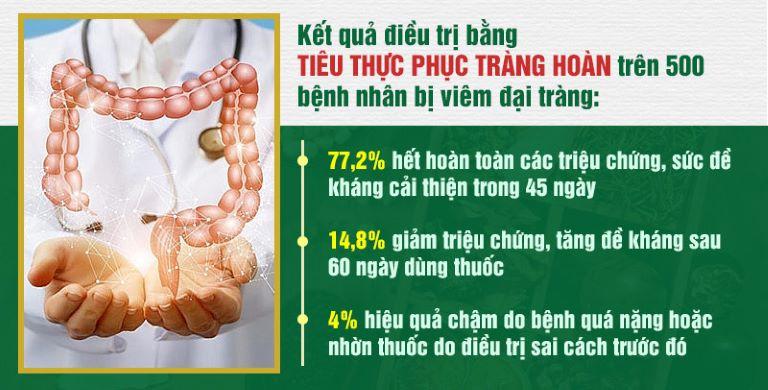 Kết quả tích cực của thuốc chữa viêm đại tràng Tiêu thực Phục tràng hoàn