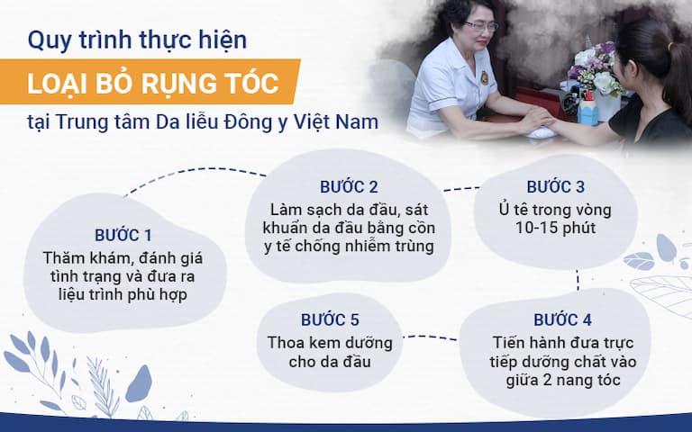 Quy trình đưa dưỡng chất trực tiếp vào da đầu tại Trung tâm Da liễu Đông y Việt Nam