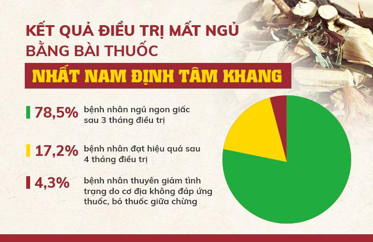 Kết quả chữa mất ngủ nhờ bài thuốc Nhất Nam Định Tâm Khang (Theo Viện Nghiên cứu và Phát triển Y dược cổ truyền dân tộc)