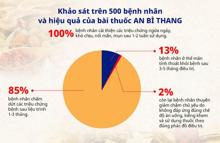 Trong một cuộc khảo sát, Trung tâm Da liễu Đông y Việt Nam cũng thu về những con số hết sức ấn tượng về hiệu quả điều trị vảy nến của bài thuốc An Bì Thang