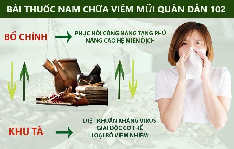 Nguyên tắc bổ chính khu tà điều trị viêm xoang một cách toàn diện